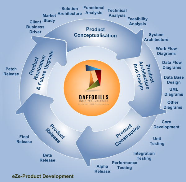 Blue mount technologies outsourced product development for Product development firms