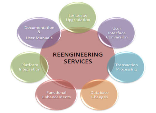 re engineering In simple terms, re-engineering is the assisted transfer of personnel with the right skills and experience from one industry to another or from one role to another at octopus when a role is identified the initial work is much the same as other recruiters in that we seek out personnel with the right skills who are already within the industry.